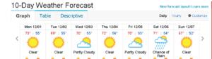 weather forecast for Dauphin Island, AL